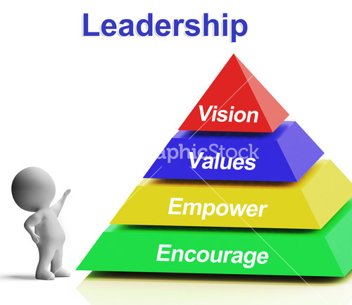 values in leadership Core leadership values values are the guiding principles in our lives leadership occurs within the context of core values leaders guide and facilitate others to make a positive difference in their own lives and to contribute to a larger good.